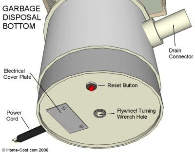 Bottom of garbage disposal and reset button