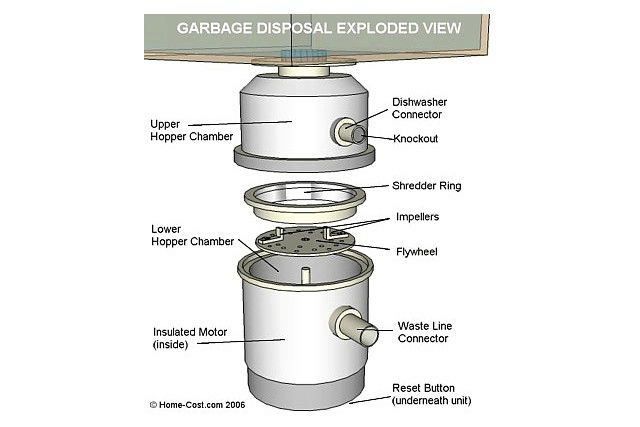 inside view of garbage disposal