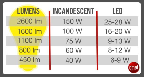 LED lights vs incandescent lights comparison