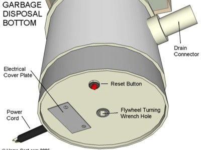 Garbage Disposal Bottom